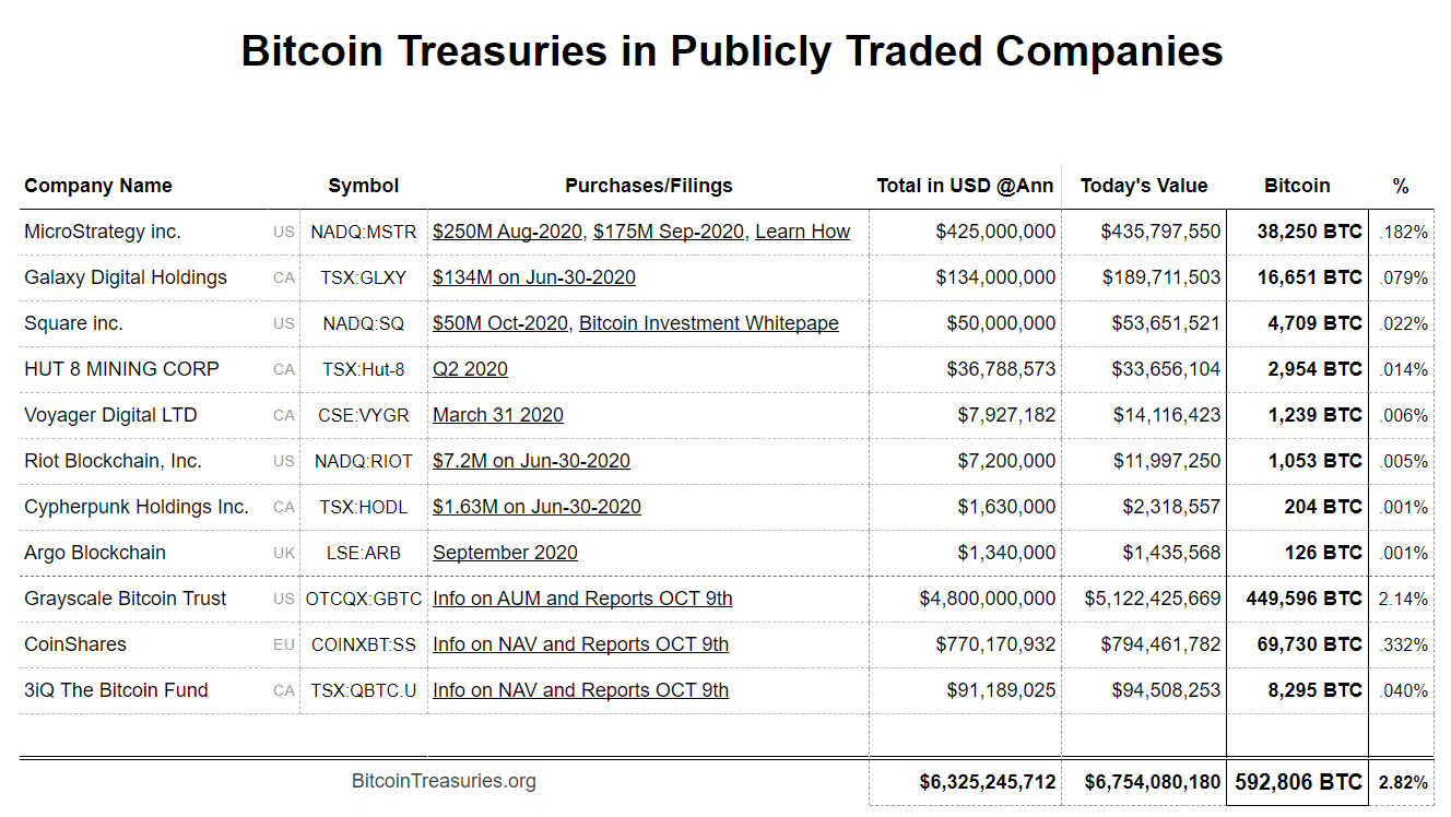 BTC Treasury