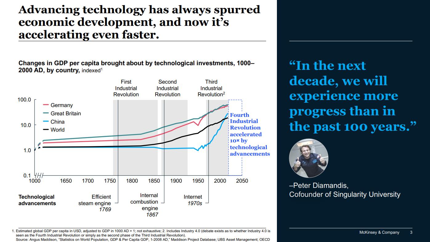 Tech Trends 2