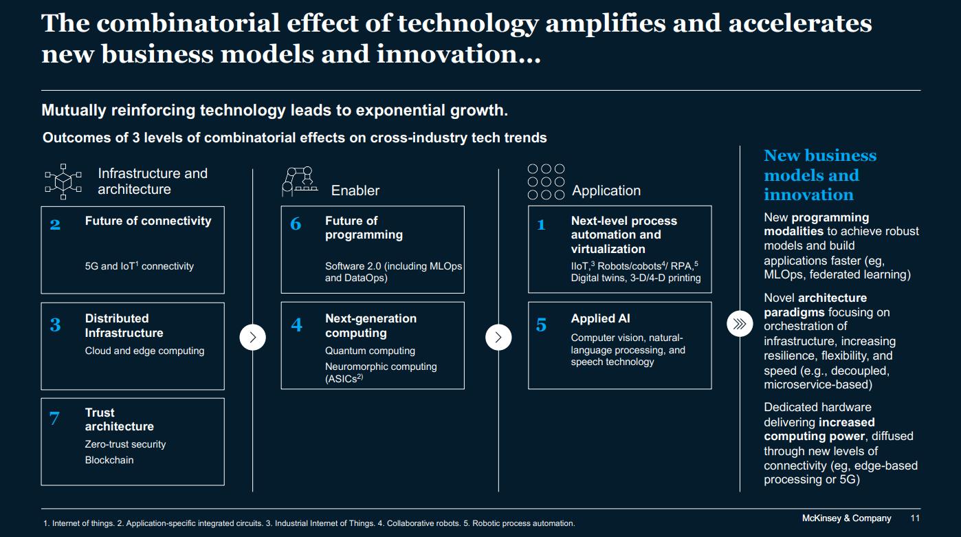 Tech Trends 5