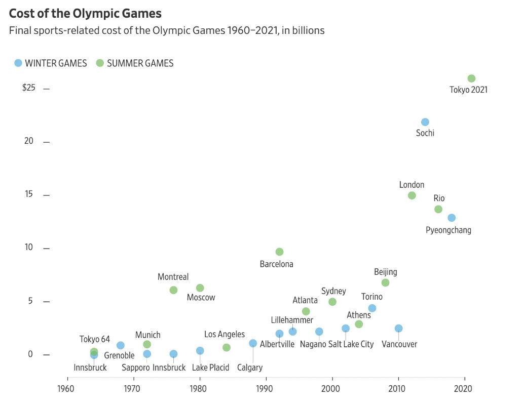 Olympic Costs 2