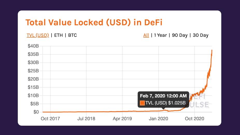 DeFi Value