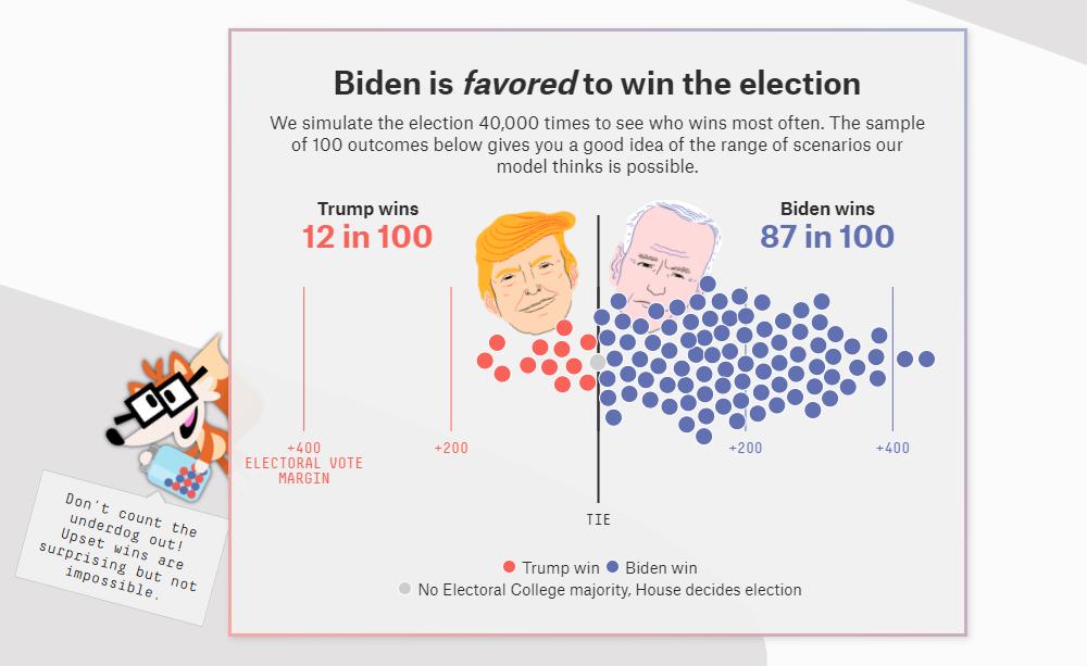 US Election 1