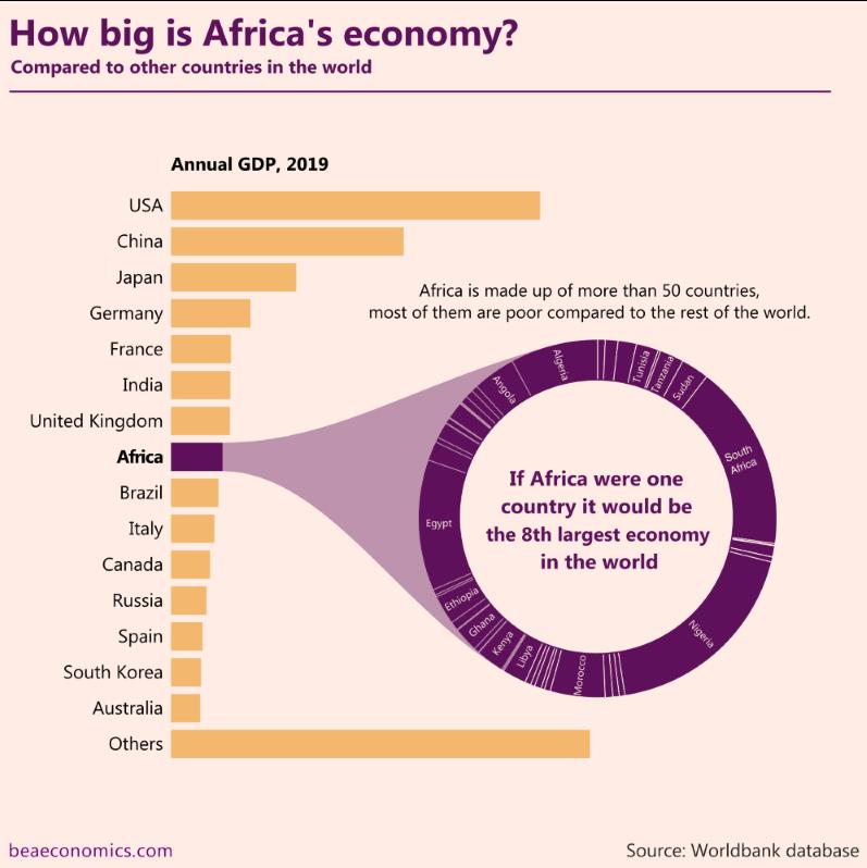 Africas Economy