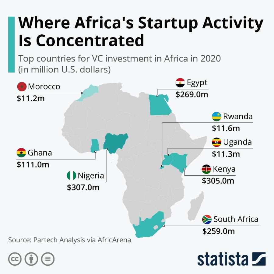 Startup Activity