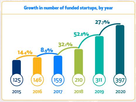 Startup Activity 5