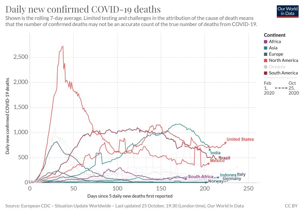 Oct 25 - Deaths