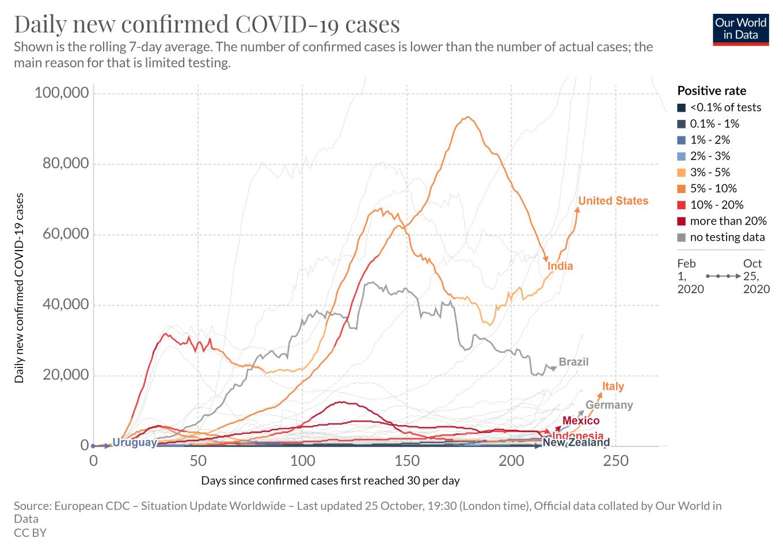 Oct 25 - Cases