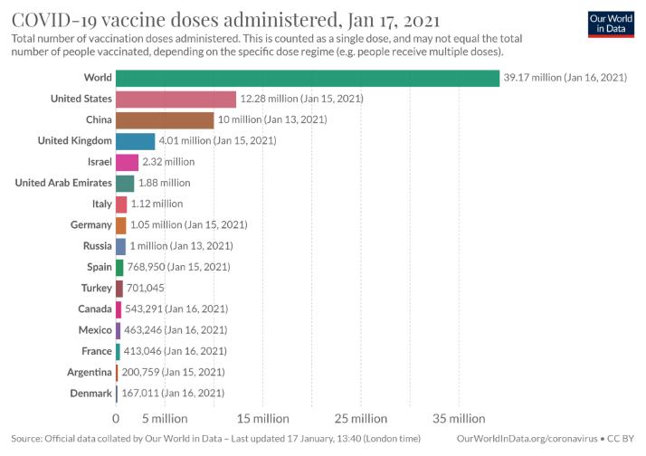 Vaccine Progress 2