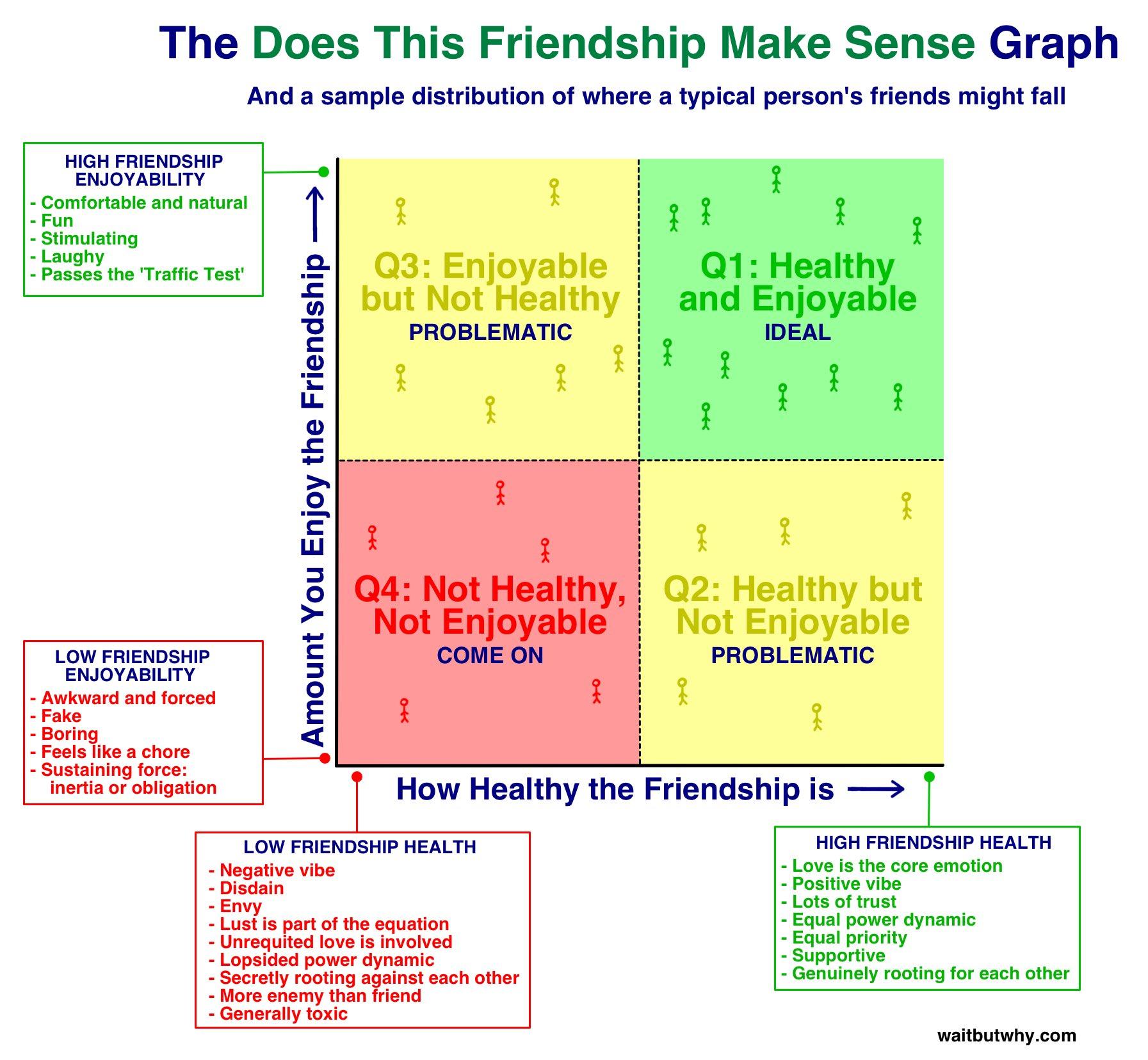 Friend Quadrants