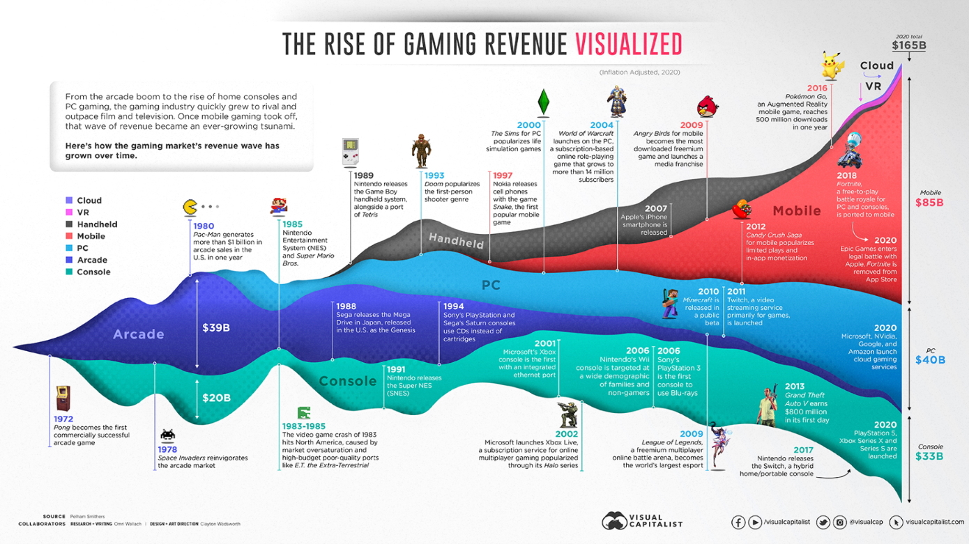Gaming History