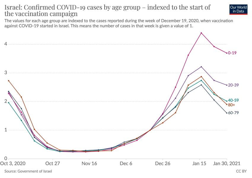 Vaccine Israel Update