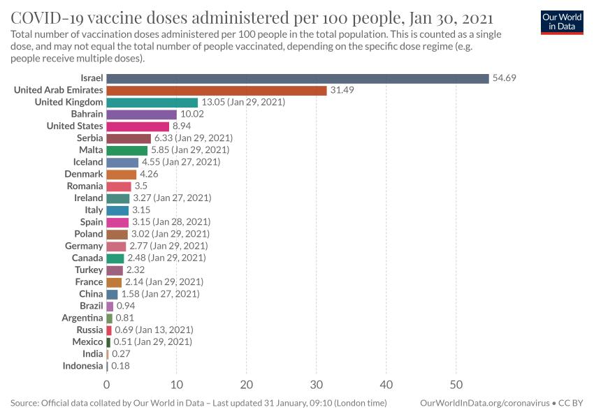 Israel Vaccine Update