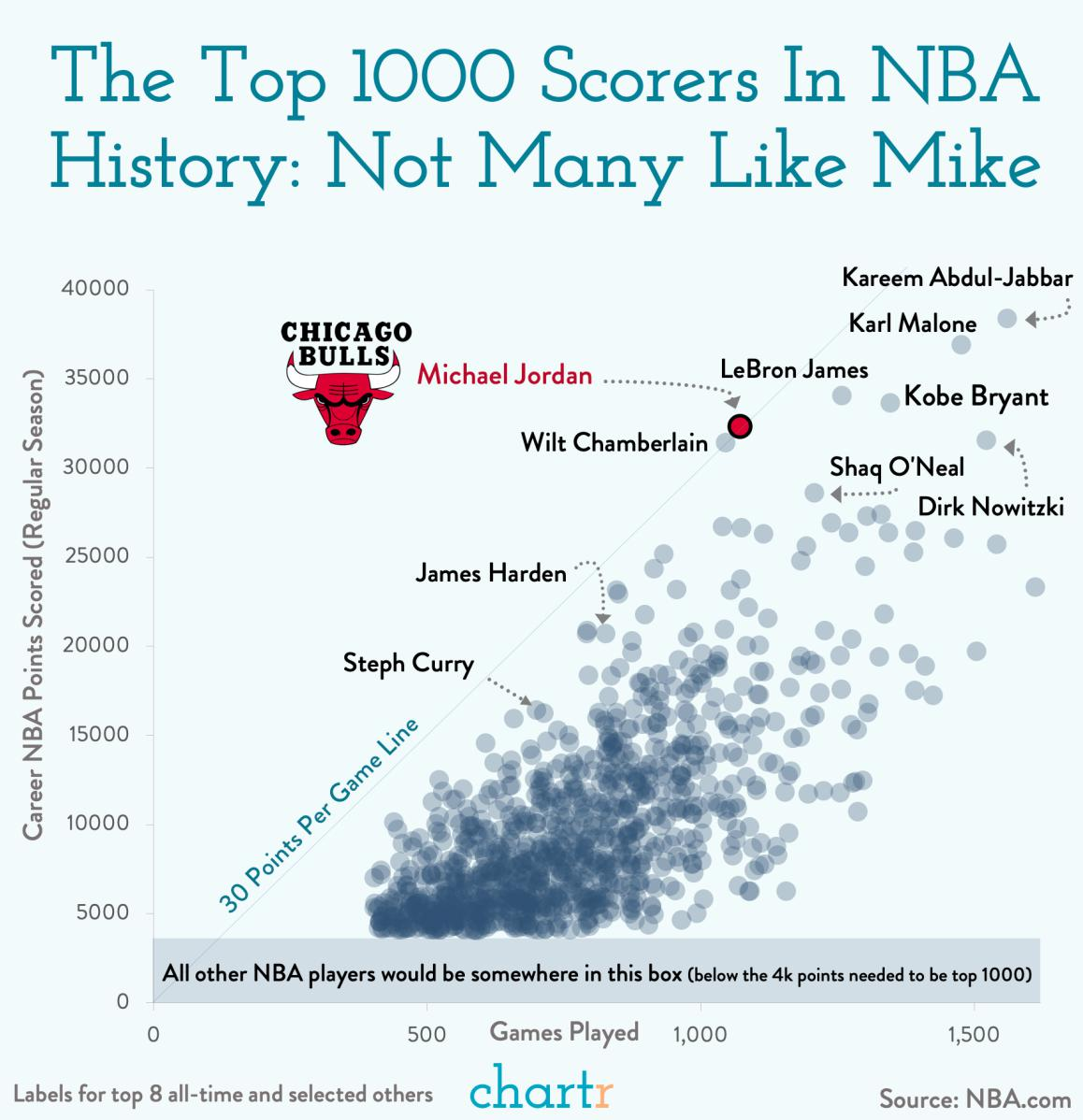 Jordan stats