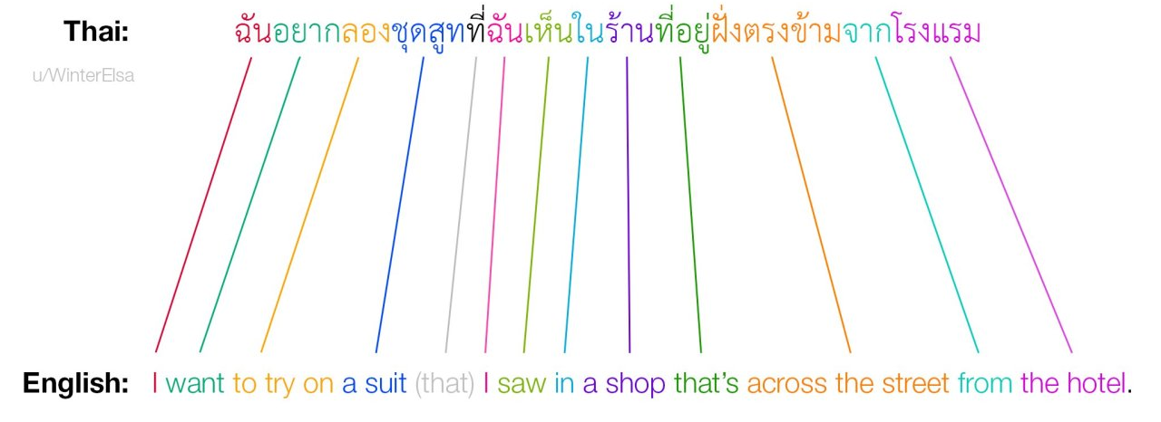 Thai to English