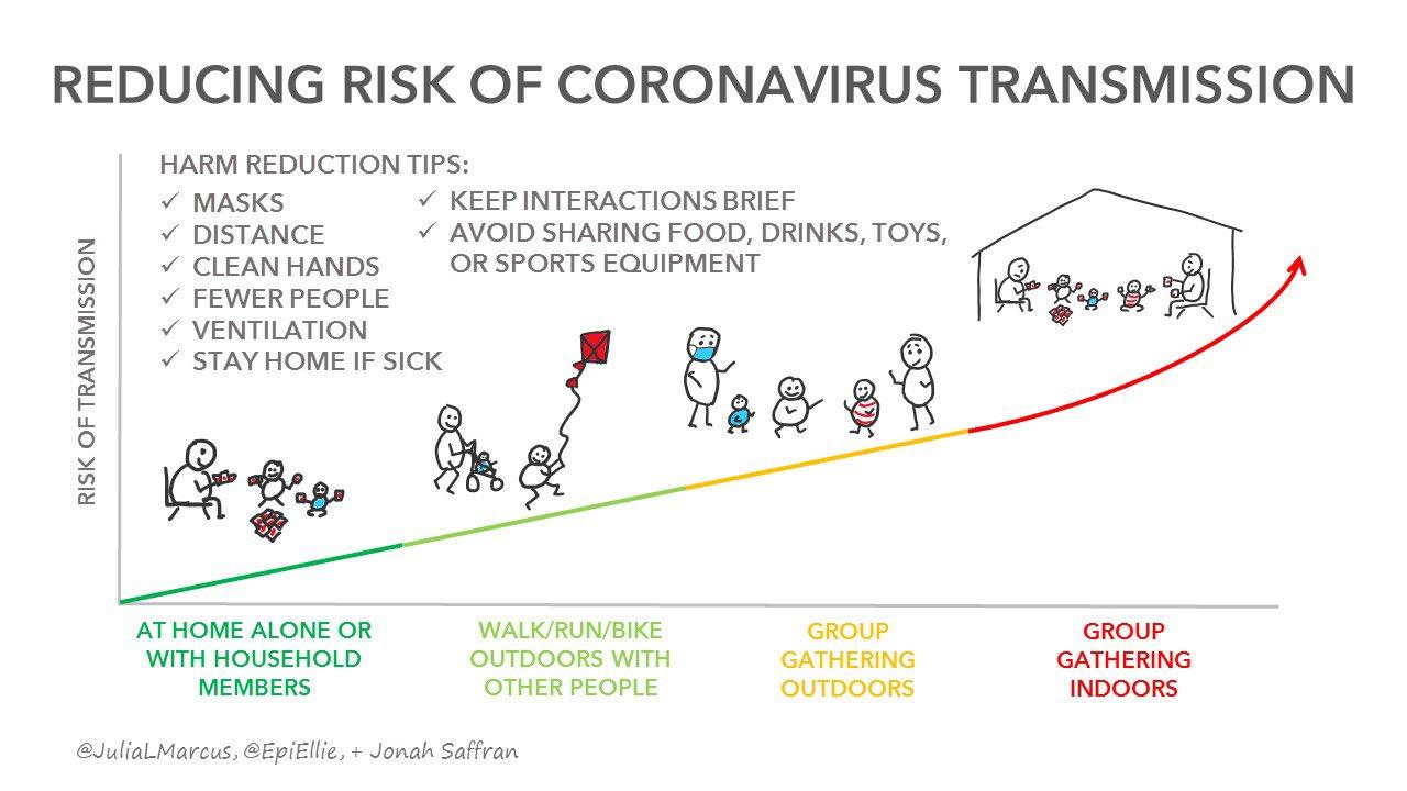 Transmission Risk