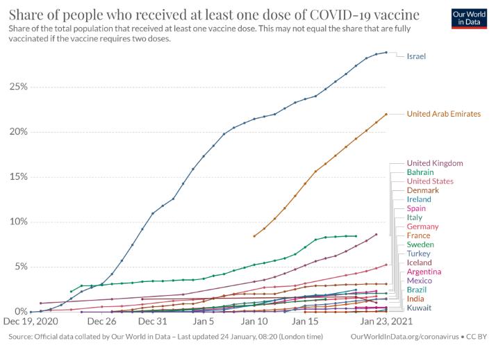 Vaccine Progress 3