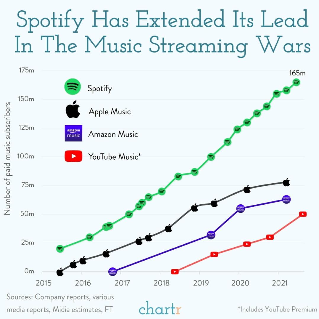 Spotify Dominance