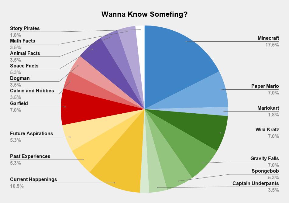 Wanna Know?